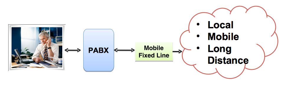 Mobile fixed line